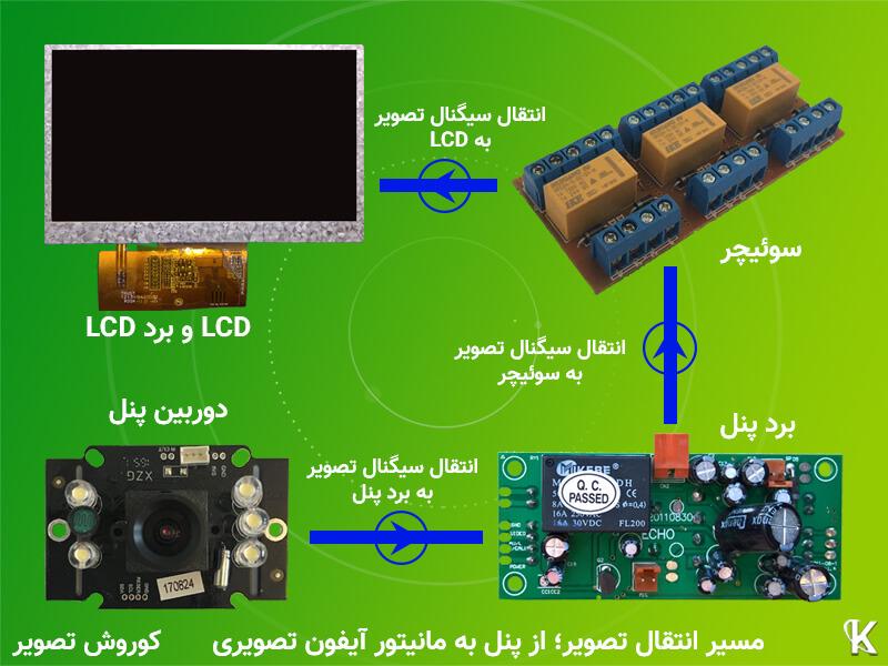 مسیر انتقال سیگنال تصویر در آیفون تصویری