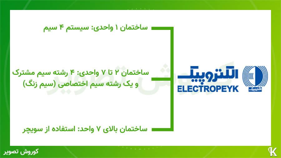 توصیه الکتروپیک برای نحوه سیم کشی آیفون تصویری الکتروپیک